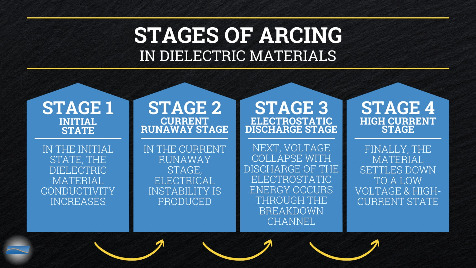 Stages Of Arcing In Dielectric Materials 1536x864