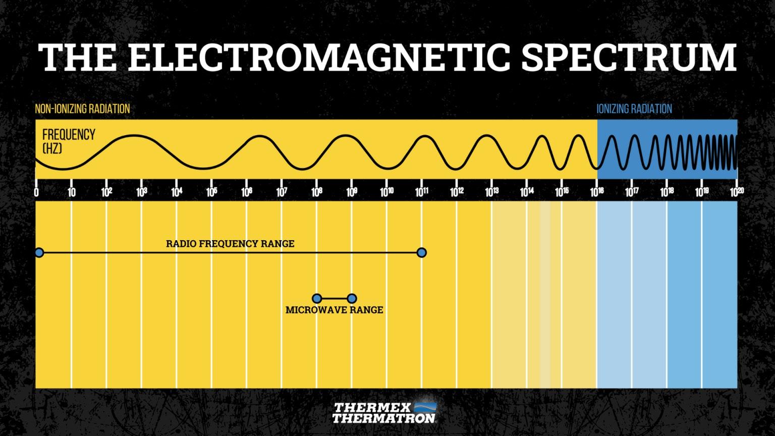 Thermex Thermatron Emspectrum Rf Mw Illustration 1536x864