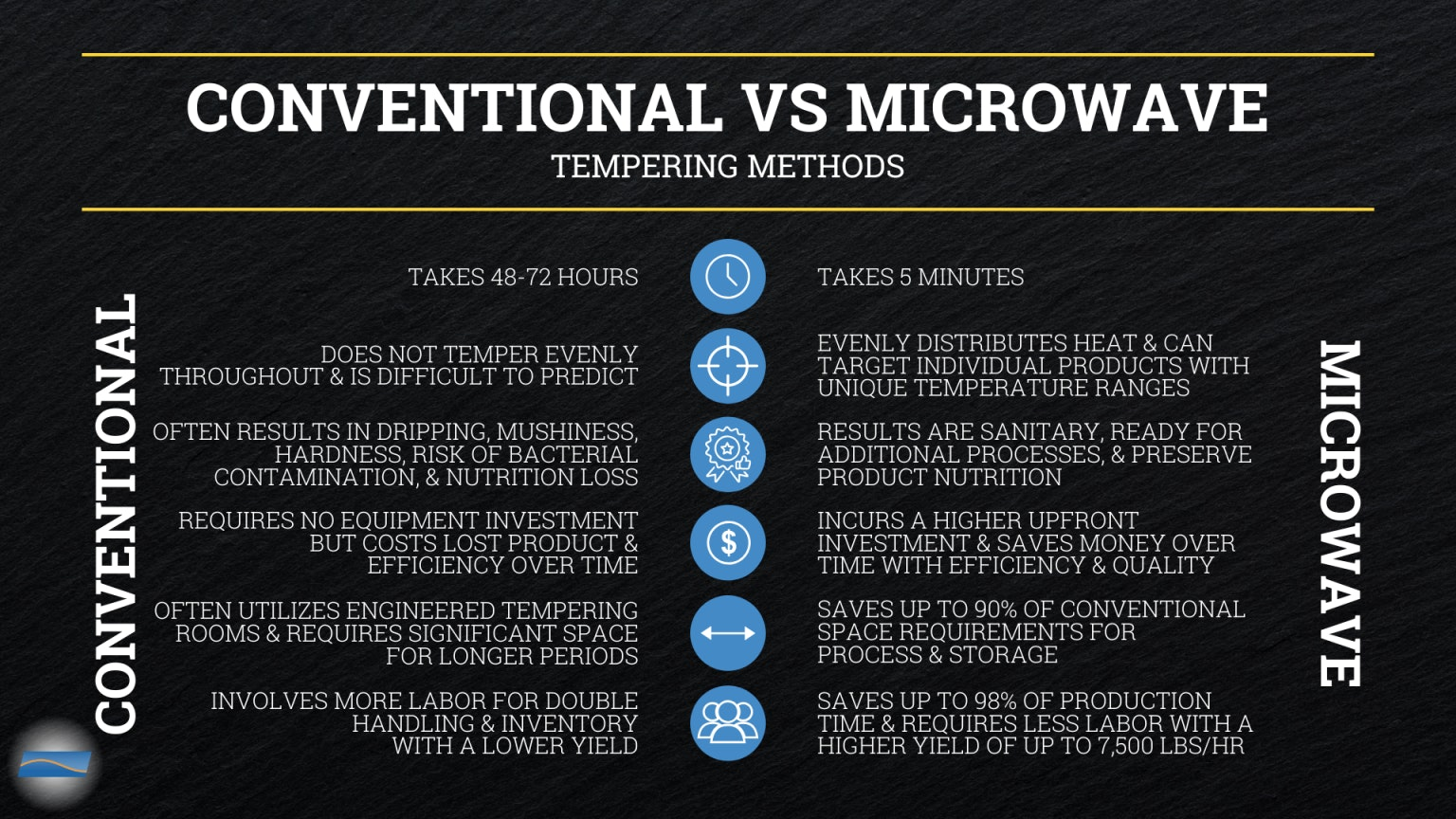 Microwave Vs Conventional Tempering Methods 1536x864