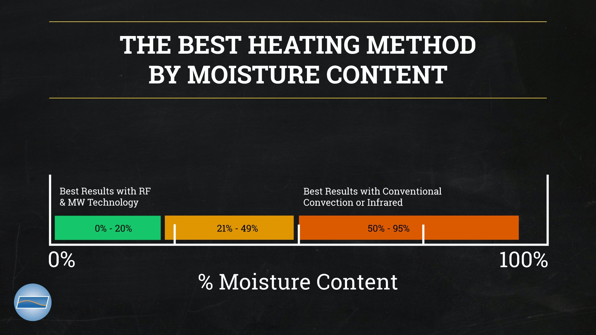 Thermex Heating method Infographic